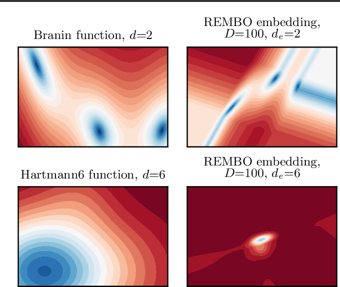 Figure 1 for Re-Examining Linear Embeddings for High-Dimensional Bayesian Optimization