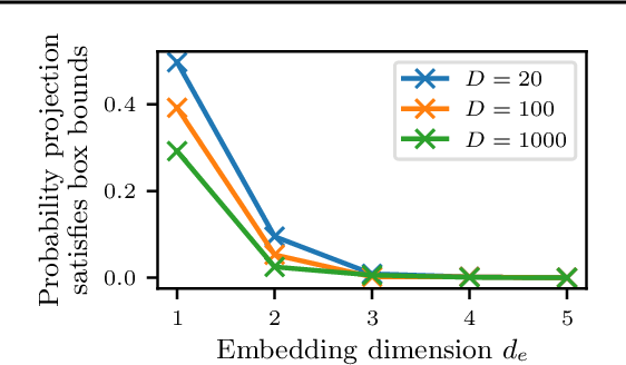 Figure 2 for Re-Examining Linear Embeddings for High-Dimensional Bayesian Optimization