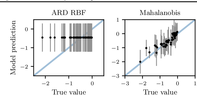 Figure 3 for Re-Examining Linear Embeddings for High-Dimensional Bayesian Optimization