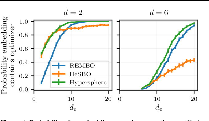Figure 4 for Re-Examining Linear Embeddings for High-Dimensional Bayesian Optimization