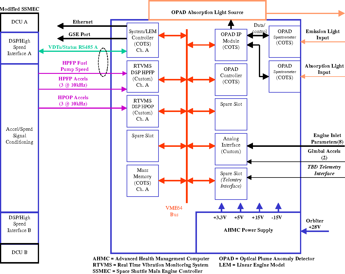 Aiaa 2000 3622 1 American Institute Of Aeronautics And Astronautics Space Shuttle Engine Diagram Advanced Health Management Applications The Ssme Real Time Vibration