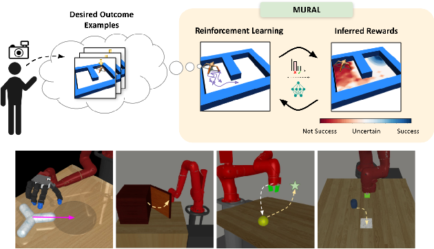 Figure 1 for MURAL: Meta-Learning Uncertainty-Aware Rewards for Outcome-Driven Reinforcement Learning