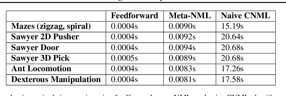 Figure 2 for MURAL: Meta-Learning Uncertainty-Aware Rewards for Outcome-Driven Reinforcement Learning