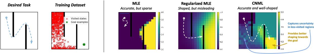 Figure 3 for MURAL: Meta-Learning Uncertainty-Aware Rewards for Outcome-Driven Reinforcement Learning
