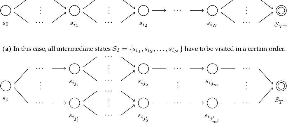 Figure 3 for Computational Benefits of Intermediate Rewards for Hierarchical Planning