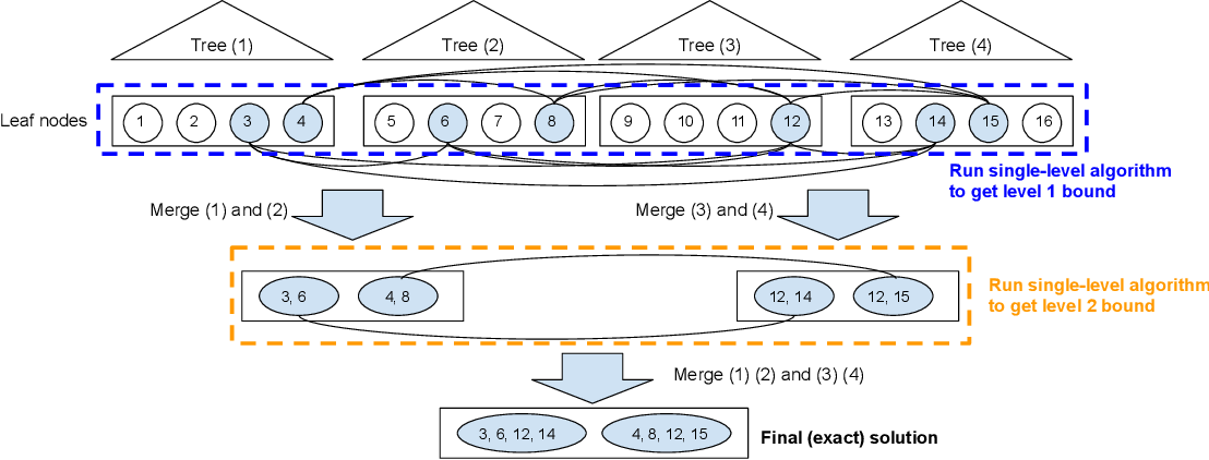 Figure 1 for Robustness Verification of Tree-based Models