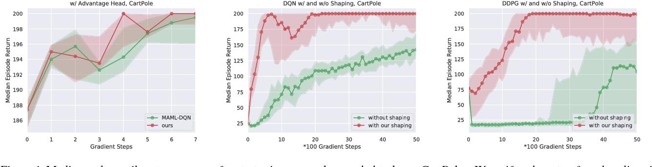 Figure 1 for Reward Shaping via Meta-Learning