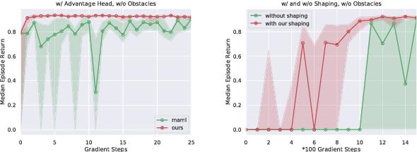 Figure 3 for Reward Shaping via Meta-Learning