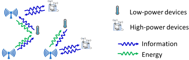 Figure 1 for Wireless Power Transfer for Future Networks: Signal Processing, Machine Learning, Computing, and Sensing