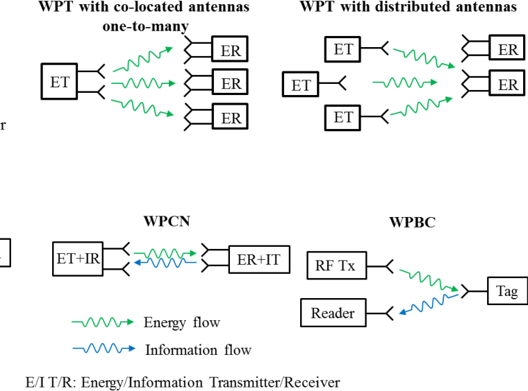 Figure 2 for Wireless Power Transfer for Future Networks: Signal Processing, Machine Learning, Computing, and Sensing