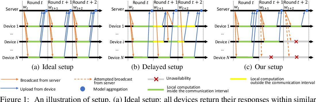 Figure 1 for Fast Federated Learning in the Presence of Arbitrary Device Unavailability