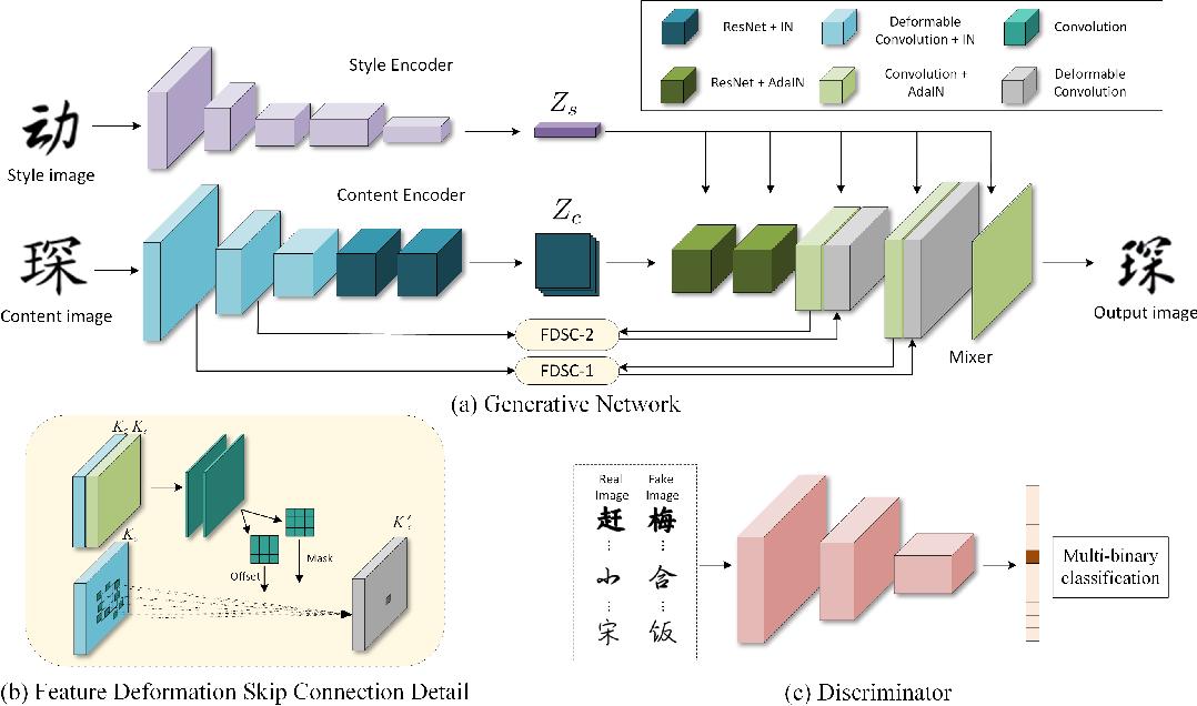 Figure 3 for DG-Font: Deformable Generative Networks for Unsupervised Font Generation