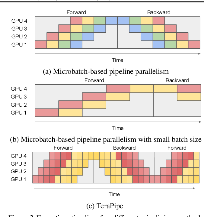 Figure 2 for TeraPipe: Token-Level Pipeline Parallelism for Training Large-Scale Language Models