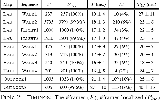 Figure 4 for Real-time Image-based 6-DOF Localization in Large-Scale Environments