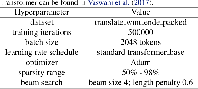 Figure 1 for The State of Sparsity in Deep Neural Networks