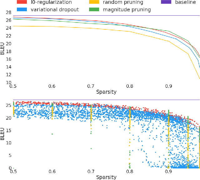 Figure 2 for The State of Sparsity in Deep Neural Networks
