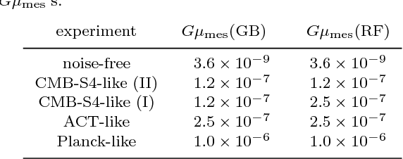 Figure 4 for Cosmic String Detection with Tree-Based Machine Learning