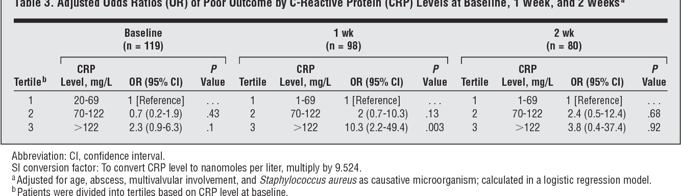 Table 3 from Prognostic value of serial C-reactive protein
