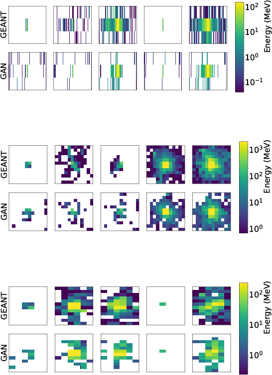 Figure 3 for CaloGAN: Simulating 3D High Energy Particle Showers in Multi-Layer Electromagnetic Calorimeters with Generative Adversarial Networks