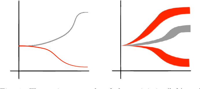 Figure 1 for A New Distribution-Free Concept for Representing, Comparing, and Propagating Uncertainty in Dynamical Systems with Kernel Probabilistic Programming