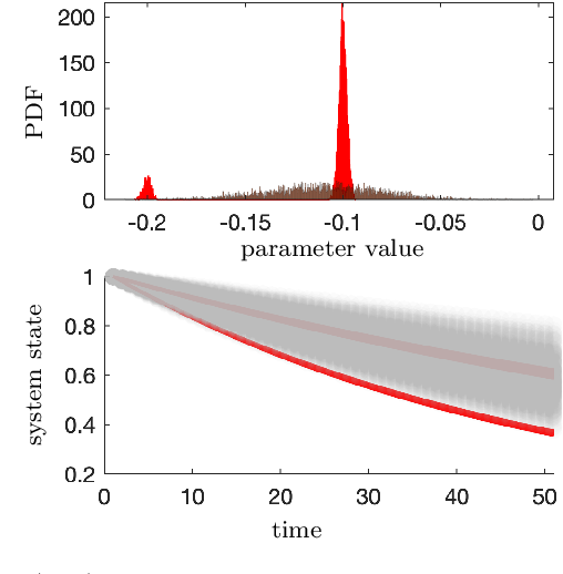Figure 3 for A New Distribution-Free Concept for Representing, Comparing, and Propagating Uncertainty in Dynamical Systems with Kernel Probabilistic Programming