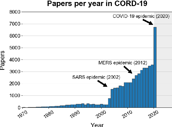 Figure 3 for CORD-19: The Covid-19 Open Research Dataset