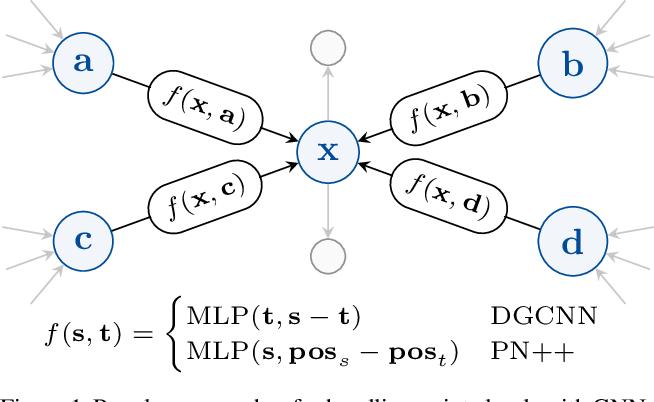 Figure 1 for Towards Efficient Point Cloud Graph Neural Networks Through Architectural Simplification