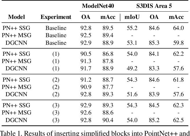 Figure 2 for Towards Efficient Point Cloud Graph Neural Networks Through Architectural Simplification