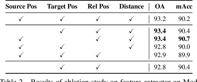 Figure 3 for Towards Efficient Point Cloud Graph Neural Networks Through Architectural Simplification