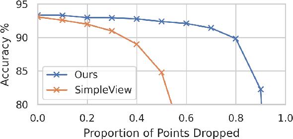 Figure 4 for Towards Efficient Point Cloud Graph Neural Networks Through Architectural Simplification