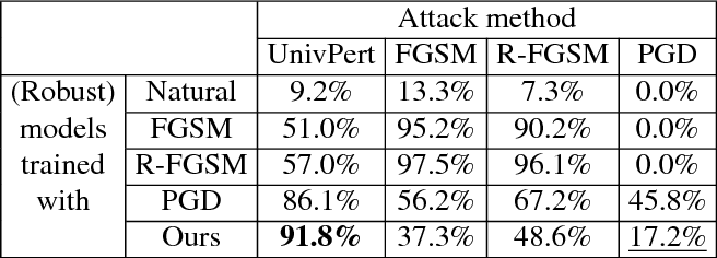 Figure 4 for Universal Adversarial Training