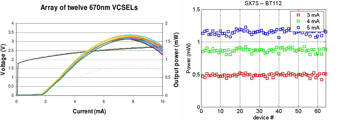 VCSEL technology for medical diagnostics and therapeutics - Semantic