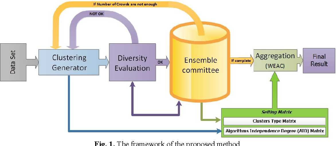 Figure 1 for A new selection strategy for selective cluster ensemble based on Diversity and Independency