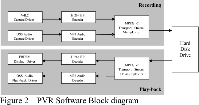 figure 2 from a personal video recording system using h 264 and mpeg rh semanticscholar org mpeg 2 compression block diagram mpeg 2 decoder block diagram