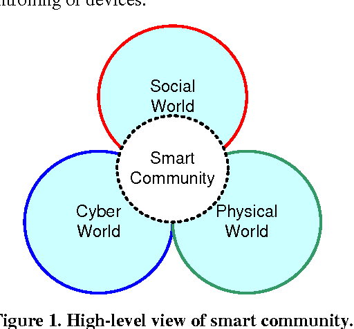 Figure 1 for Building Smart Communities with Cyber-Physical Systems