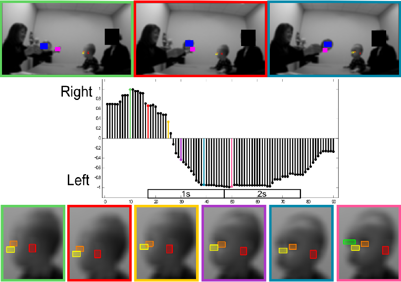 Figure 4 for Computer vision tools for the non-invasive assessment of autism-related behavioral markers