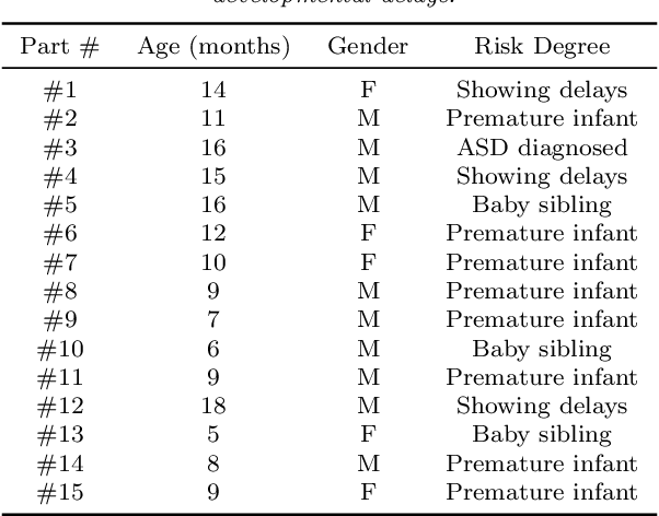 Figure 2 for Computer vision tools for the non-invasive assessment of autism-related behavioral markers