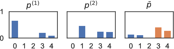 Figure 3 for Unsupervised Cross-Lingual Transfer of Structured Predictors without Source Data