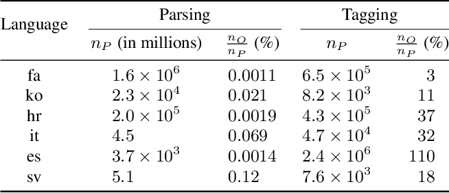 Figure 2 for Unsupervised Cross-Lingual Transfer of Structured Predictors without Source Data