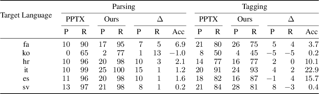 Figure 4 for Unsupervised Cross-Lingual Transfer of Structured Predictors without Source Data
