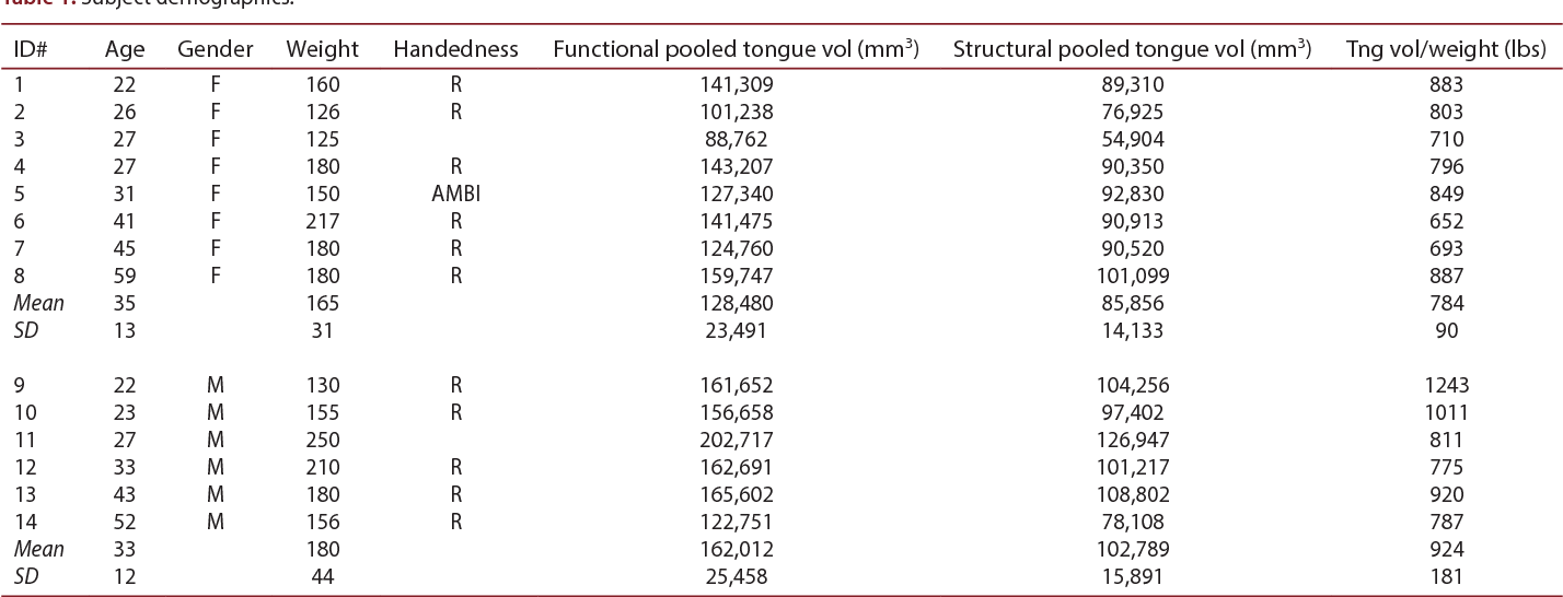 Structure And Variability In Human Tongue Muscle Anatomy Semantic
