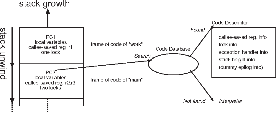 A Study Of Exception Handling And Its Dynamic Optimization In Java