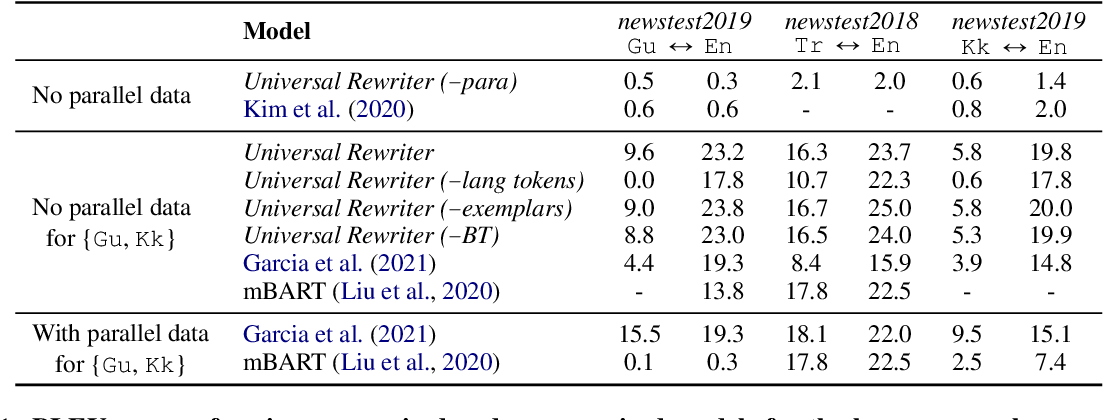 Figure 2 for Towards Universality in Multilingual Text Rewriting