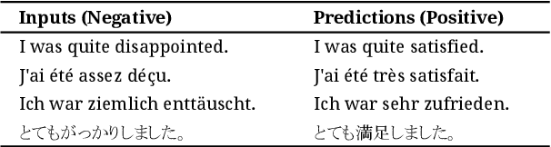 Figure 4 for Towards Universality in Multilingual Text Rewriting