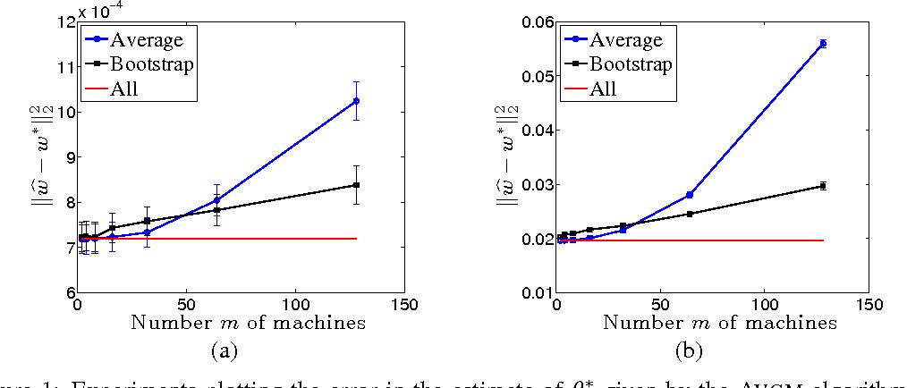 Figure 1 for Comunication-Efficient Algorithms for Statistical Optimization