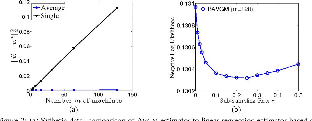 Figure 2 for Comunication-Efficient Algorithms for Statistical Optimization