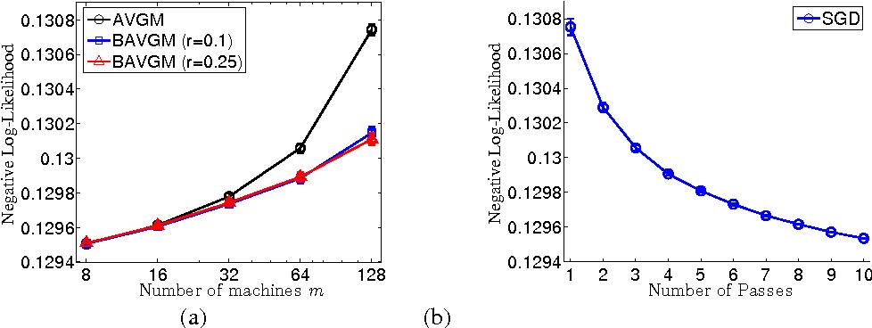 Figure 3 for Comunication-Efficient Algorithms for Statistical Optimization