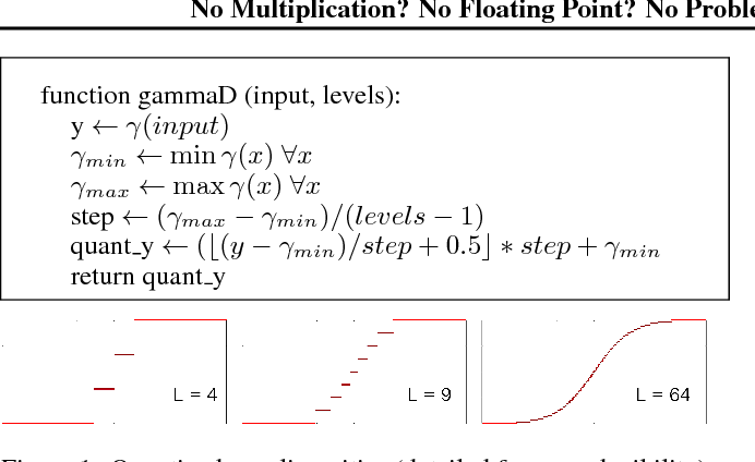 Figure 1 for No Multiplication? No Floating Point? No Problem! Training Networks for Efficient Inference