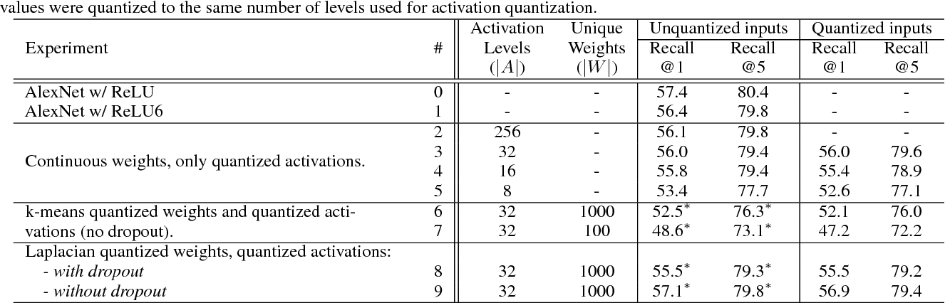 Figure 2 for No Multiplication? No Floating Point? No Problem! Training Networks for Efficient Inference
