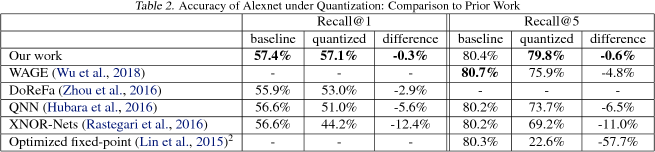 Figure 4 for No Multiplication? No Floating Point? No Problem! Training Networks for Efficient Inference